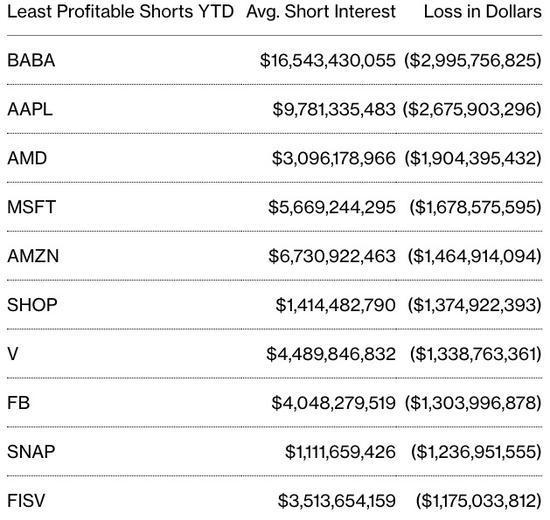 年度迄今做空损失最高股票排行