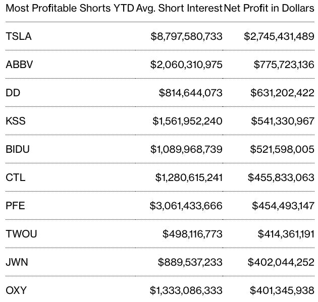 年度迄今做空收益最高股票排行