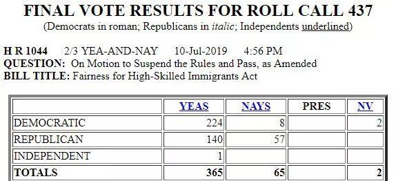 重磅!美國衆議院通過HR1044!華人綠卡排期將大改!__新浪網-北美